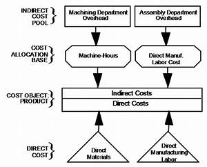 Solved  Job Costing  Accounting For Manufacturing Overhead  Bud