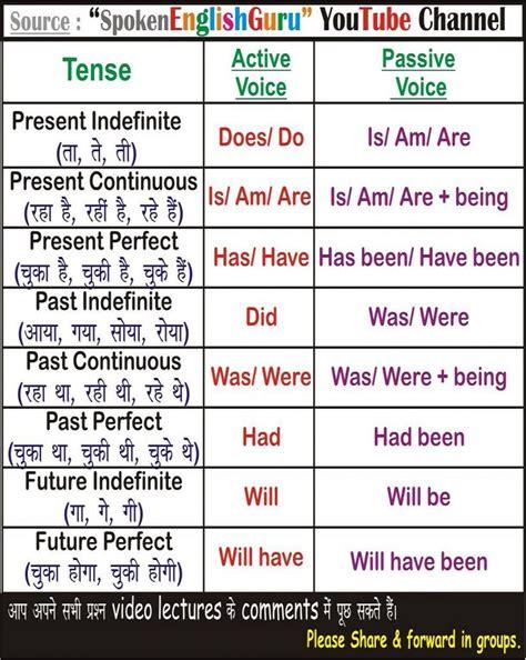 english charts tense chart active passive voice charts