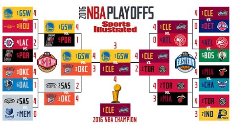 2016 Nba Playoffs Schedule Dates, Tv Times, Results And