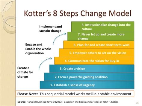 Kotter Definition Of Leadership by John Kotter Model Driverlayer Search Engine