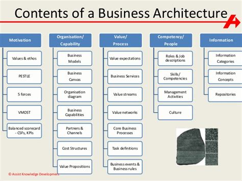 Business Architecture  Paul Turner