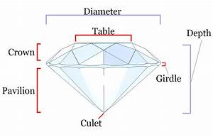 4 Cs Of Diamonds - A Diamond Buying Guide
