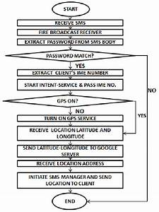 Gps Tracking System Flowchart