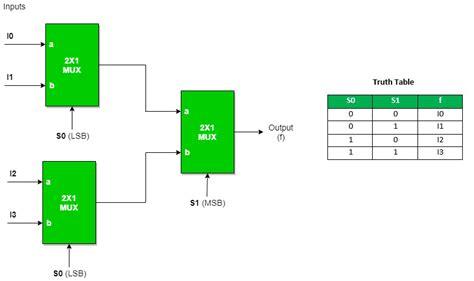 multiplexers digital electronics geeksforgeeks