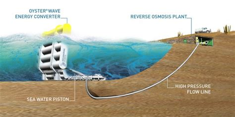 Энергия океана приливов и отливов Мои статьи Каталог статей Экологически чистые источники энергии