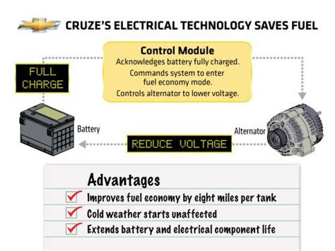 Chevy Cruze Uses Patented Regulated Voltage Control