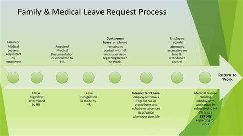 family  medical leave fredoniaedu