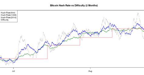 Btc difficulty chart, a parameter depending on overall mining hashrate. Bitcoin Mining Difficulty Chart | How To Get Free Bitcoin On Paxful