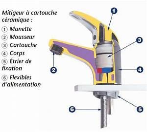 Joint Pour Robinet Mitigeur : changer joint evier cuisine ~ Premium-room.com Idées de Décoration