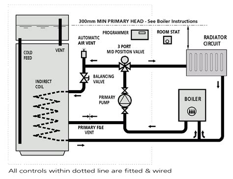 boiler system y plan boiler system