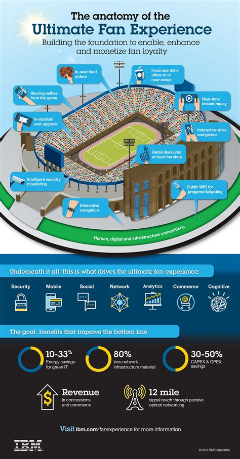 IBM Launches First Global Consortium, Consulting Practice ...