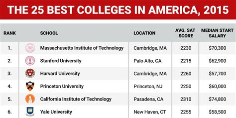 colleges  america  graphic business insider