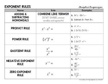 Exponent Rules Graphic Organizer By All Things Algebra Tpt