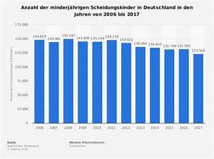 Unterhalt Kind Berechnen 2015 : minderj hrige scheidungskinder in deutschland 2014 statistik ~ Themetempest.com Abrechnung
