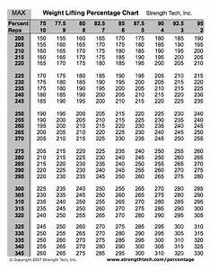 Weight Lifting Percentage Chart Crossfit Weight Lifting Percentage Chart Fit Momma Society