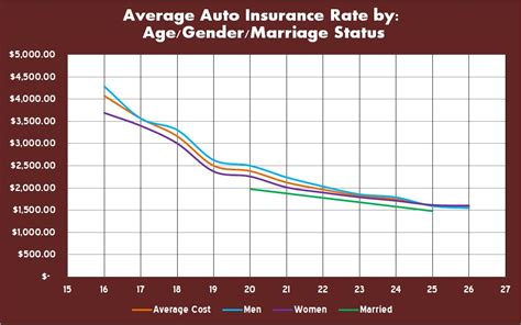 age gender  marital status affect  auto insurance rate