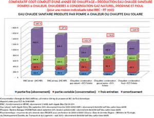Le De Luminotherapie Comparatif by Tableau De L 233 Volution Du Prix Comparatif Du Chauffage Et