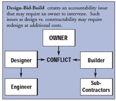 design bid build tyson building corporation selecting a project delivery