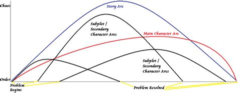 Story Arc Template by Storytelling And The Shape Of Narrative