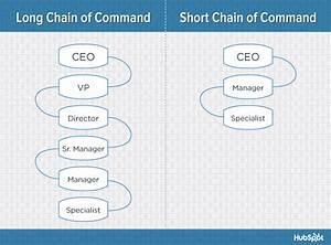 The 6 Building Blocks Of Organizational Structure Diagrams