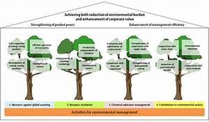 Established Medium-term Environmental Plan and ...