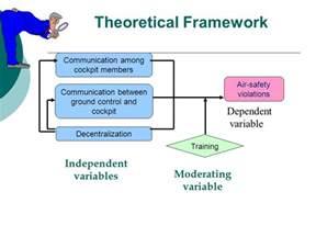 Conceptual Theoretical Framework Example