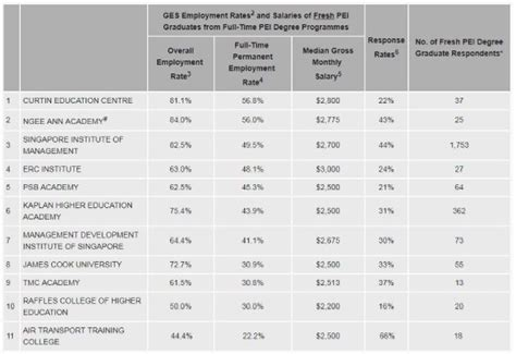 Fresh Graduates Employment by Graduate Employment Survey Shows Less Than Half Of