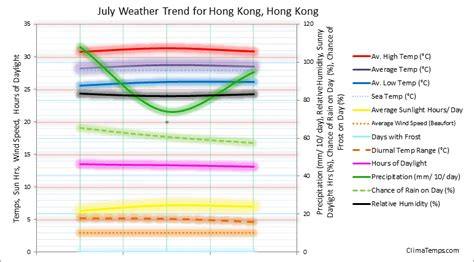 weather in july in hong kong hong kong average weather