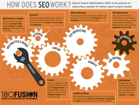 how does seo work how does seo work 180fusion