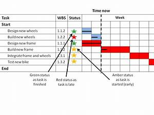 Her Likes This  Project Management Tools Gantt Chart