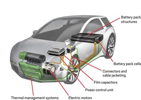 Diagram Transparent Car Highlighting The Various