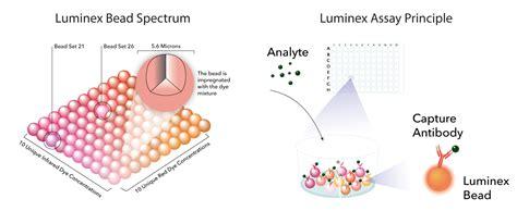 What is a Luminex Assay? Multiplex Assays: R&D Systems