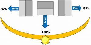 For Blog  U2013 Sun Orientation Graphic