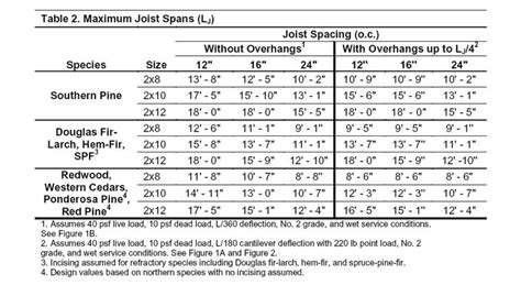 deck beam  joist span tables deck design  ideas