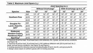 Microlam Span Chart Deck Beam Span Table Ontario Deck Design And Ideas