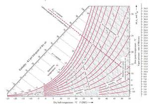 HD wallpapers printable psychrometric chart metric Page 2