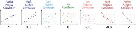 scatter plots  linear correlation grade  data