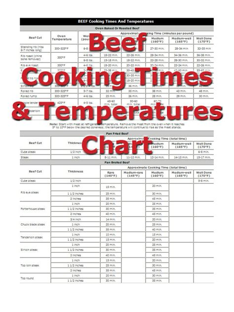 cooking temperature for pork chicken cooking times how to cooking tips recipetips com