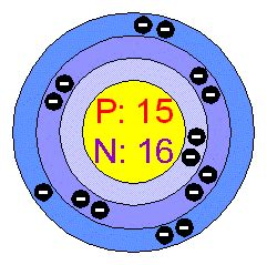 Phosphorus Protons by Chemical Elements Phosphorus P