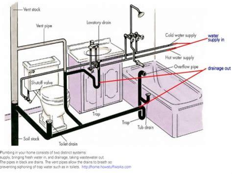 bathroom plumbing venting bathroom drain plumbing diagram house behind house designs
