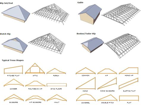 types of roofing roof frames a frame with salt box roof house timber homes album timber frame