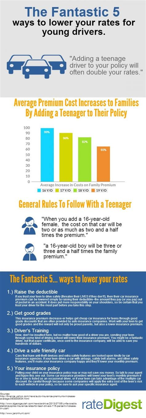 best car insurance rates for new drivers 728 best car and motor infographics images on