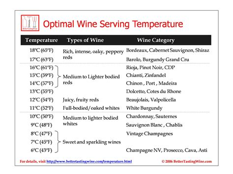 Bettertastingwine Download Wine Serving Temperature Table Pdf