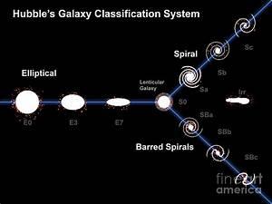 Edwin Hubble's Galaxy Classification Digital Art by Fahad ...