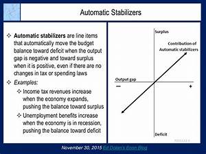 Intuit Inc Automatic Stabilizers Automatic Stabilizers