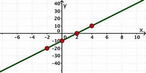 Differenzenquotienten Berechnen : aufgaben zu linearen funktionen mathe deutschland bayern fos bos nicht technisch ~ Themetempest.com Abrechnung