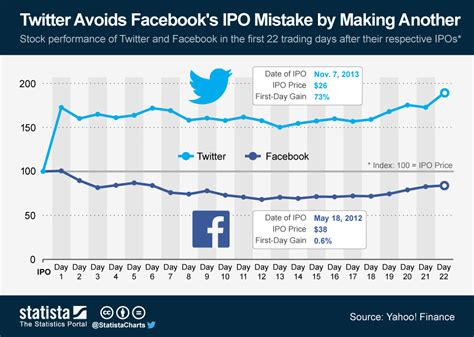 Chart Twitter Avoids Facebook's Ipo Mistake By Making