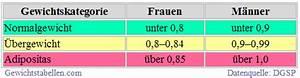 Bmi Richtig Berechnen : whr berechnen index waist to hip ratio der neue bmi inkl tabelle gewichtstabelle mit ~ Themetempest.com Abrechnung