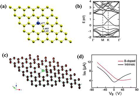 to drain water heteroatom doped graphene materials syntheses properties