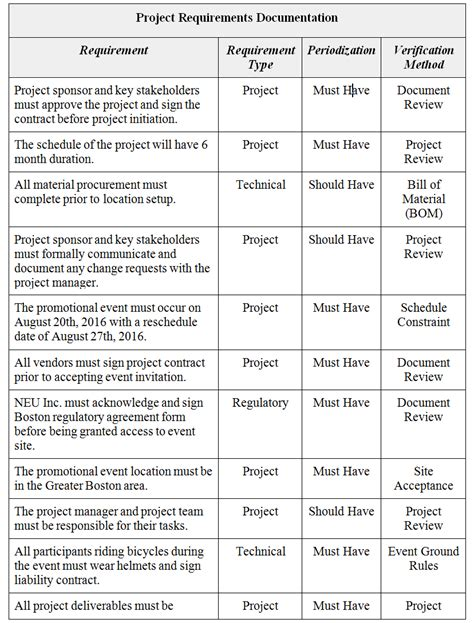 project requirements project scope management plan for brighton family bicycles project